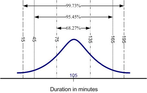 use of standard deviation