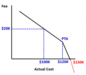 fixed price incentive fee