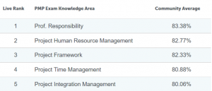 passing score for the pmp certification exam