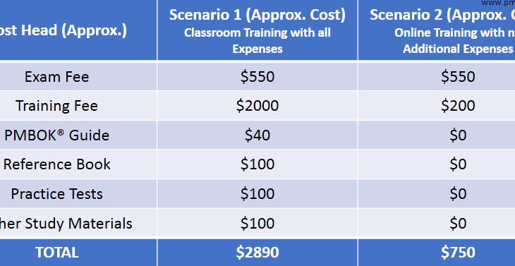 pmp total cost
