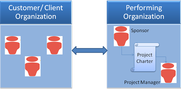 project charter template example definition purpose
